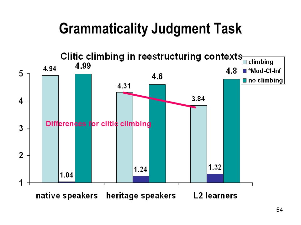 54 Grammaticality Judgment Task Differences for clitic climbing
