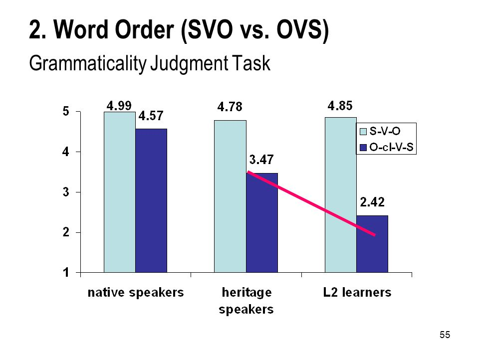 55 2. Word Order (SVO vs. OVS) Grammaticality Judgment Task