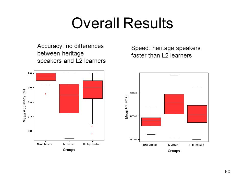 60 Overall Results Accuracy: no differences between heritage speakers and L2 learners Speed: heritage speakers faster than L2 learners