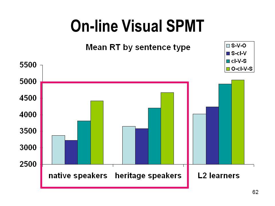 62 On-line Visual SPMT