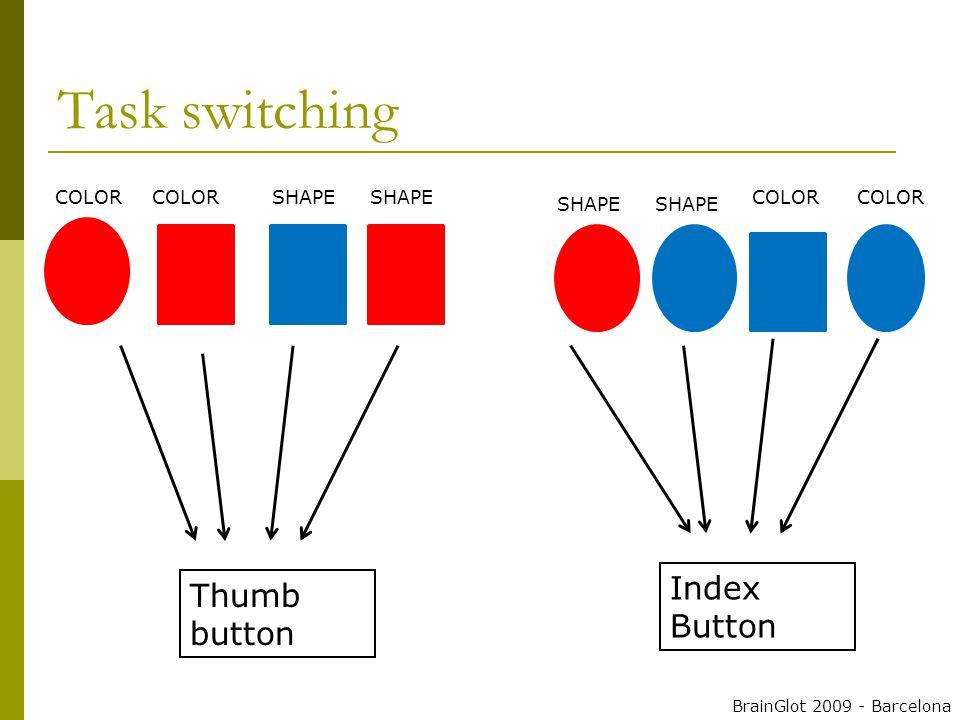 COLOR SHAPE Thumb button Index Button BrainGlot 2009 - Barcelona