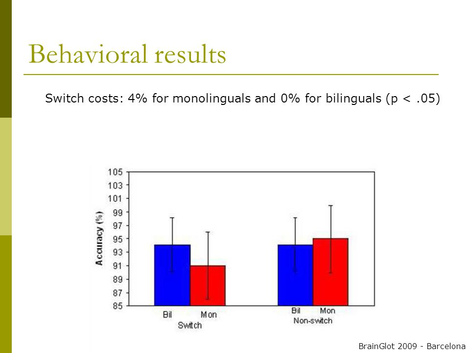 Switch costs: 4% for monolinguals and 0% for bilinguals (p <.05) Behavioral results BrainGlot 2009 - Barcelona