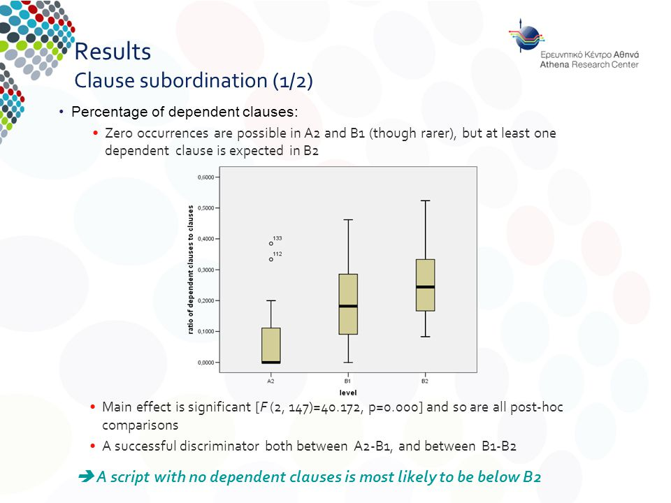 Results Clause subordination (1/2) Main effect is significant [F (2, 147)=40.172, p=0.000] and so are all post-hoc comparisons A successful discriminator both between A2-B1, and between B1-B2  A script with no dependent clauses is most likely to be below B2 Percentage of dependent clauses: Zero occurrences are possible in A2 and B1 (though rarer), but at least one dependent clause is expected in B2