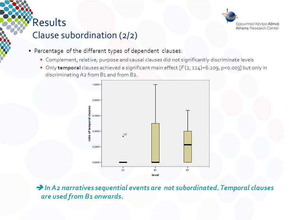 Results Clause subordination (2/2) Percentage of the different types of dependent clauses: Complement, relative, purpose and causal clauses did not significantly discriminate levels Only temporal clauses achieved a significant main effect [F (2, 114)=6.109, p=0.003] but only in discriminating A2 from B1 and from B2.