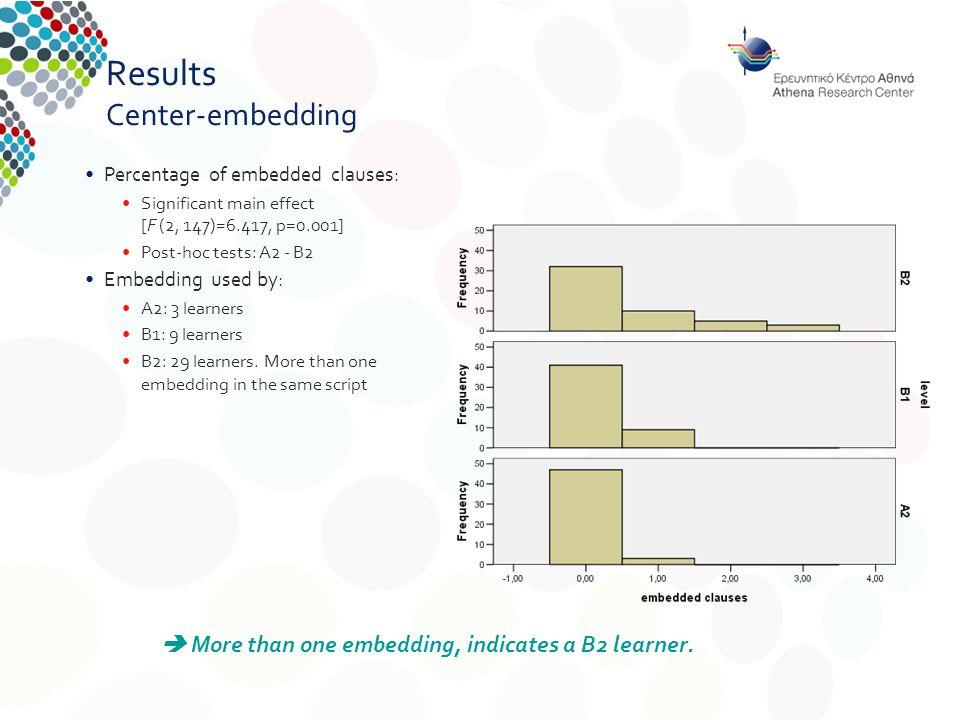 Results Center-embedding Percentage of embedded clauses: Significant main effect [F (2, 147)=6.417, p=0.001] Post-hoc tests: A2 - B2  More than one embedding, indicates a B2 learner.