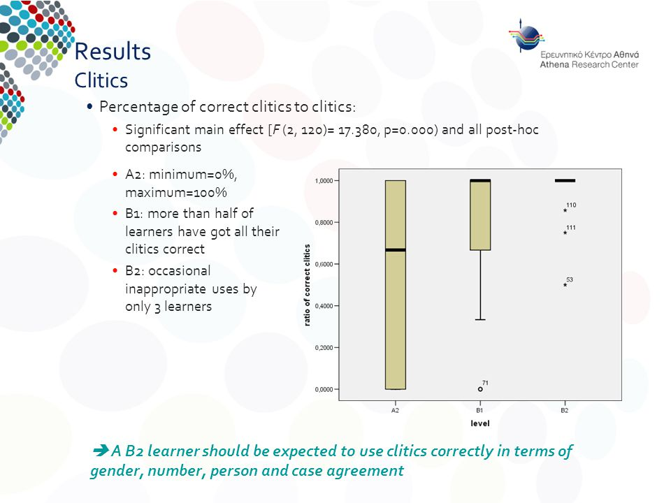 Results Clitics Percentage of correct clitics to clitics: Significant main effect [F (2, 120)= 17.380, p=0.000) and all post-hoc comparisons  A B2 learner should be expected to use clitics correctly in terms of gender, number, person and case agreement A2: minimum=0%, maximum=100% B1: more than half of learners have got all their clitics correct B2: occasional inappropriate uses by only 3 learners