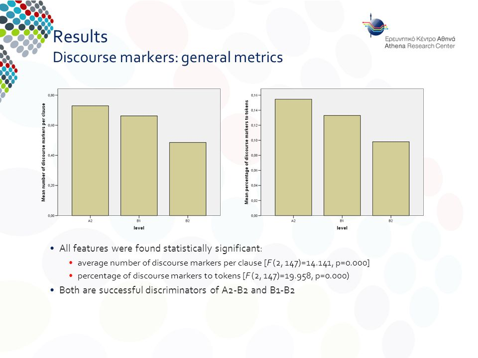 Results Discourse markers: general metrics All features were found statistically significant: average number of discourse markers per clause [F (2, 147)=14.141, p=0.000] percentage of discourse markers to tokens [F (2, 147)=19.958, p=0.000) Both are successful discriminators of A2-B2 and B1-B2