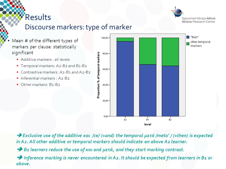 Results Discourse markers: type of marker Mean # of the different types of markers per clause: statistically significant Additive markers : all levels Temporal markers: A2-B2 and B1-B2 Contrastive markers: A2-B1 and A2-B2 Inferential markers : A2-B2 Other markers: B1-B2  Exclusive use of the additive και /ce/ (=and) the temporal μετά /meta' / (=then) is expected in A2.