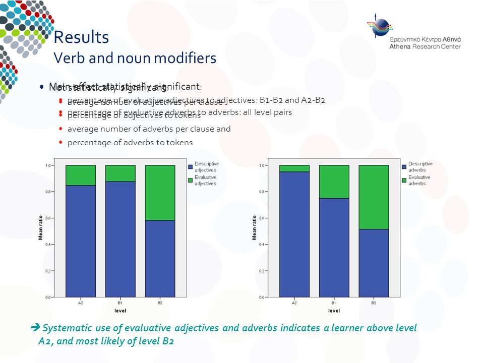 Results Verb and noun modifiers Not statistically significant: average number of adjectives per clause percentage of adjectives to tokens average number of adverbs per clause and percentage of adverbs to tokens  Systematic use of evaluative adjectives and adverbs indicates a learner above level A2, and most likely of level B2 Main effect statistically significant: percentage of evaluative adjectives to adjectives: B1-B2 and A2-B2 percentage of evaluative adverbs to adverbs: all level pairs