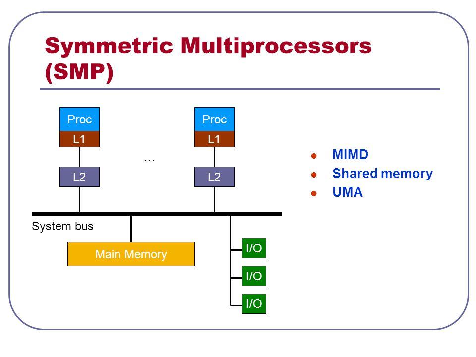 Symmetric Multiprocessors (SMP) MIMD Shared memory UMA Proc L1 L2 Main Memory I/O Proc L1 L2 … System bus