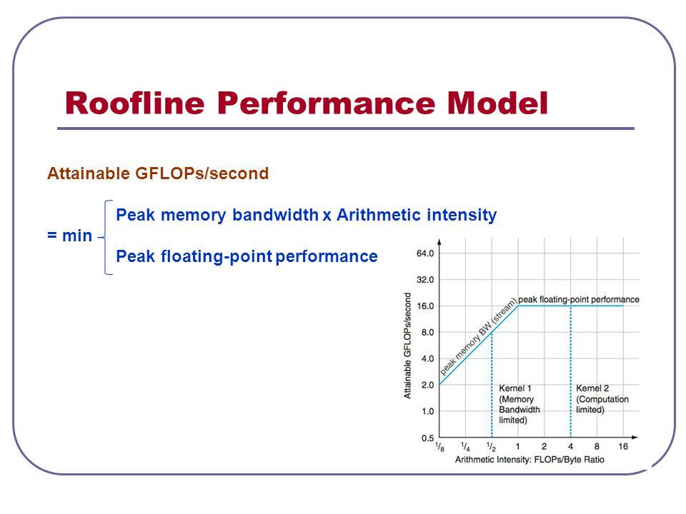 Roofline Performance Model Attainable GFLOPs/second Peak memory bandwidth x Arithmetic intensity = min Peak floating-point performance