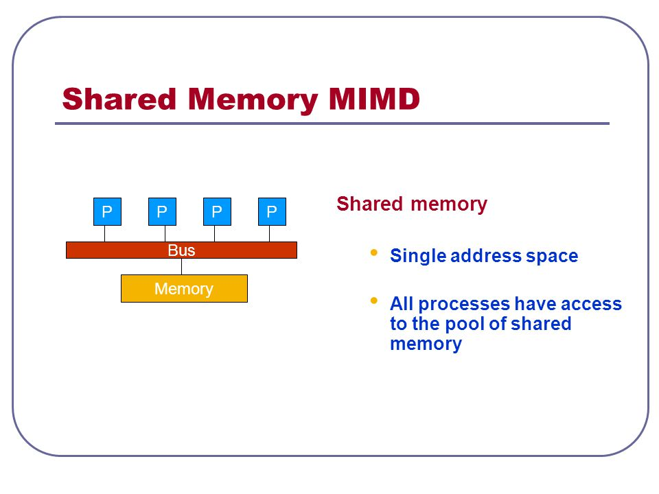 Shared Memory MIMD Shared memory Single address space All processes have access to the pool of shared memory Memory Bus PPPP