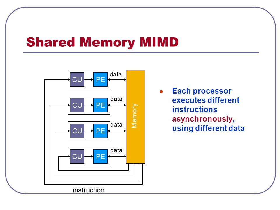 Shared Memory MIMD Each processor executes different instructions asynchronously, using different data Memory PE data instruction CU