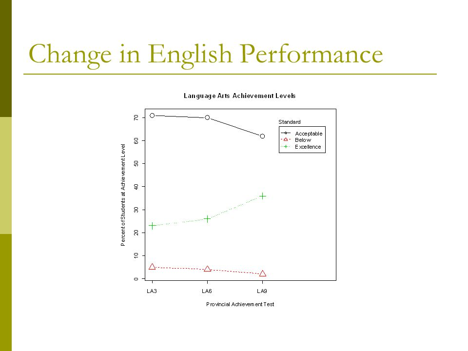 Change in English Performance