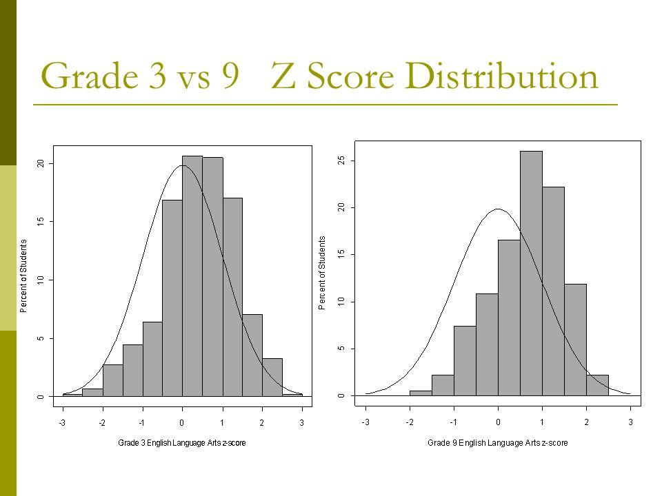 Grade 3 vs 9 Z Score Distribution