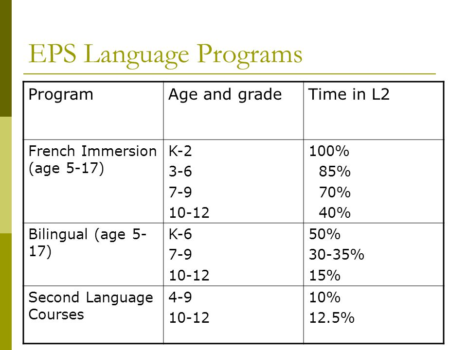EPS Language Programs ProgramAge and gradeTime in L2 French Immersion (age 5-17) K-2 3-6 7-9 10-12 100% 85% 70% 40% Bilingual (age 5- 17) K-6 7-9 10-1