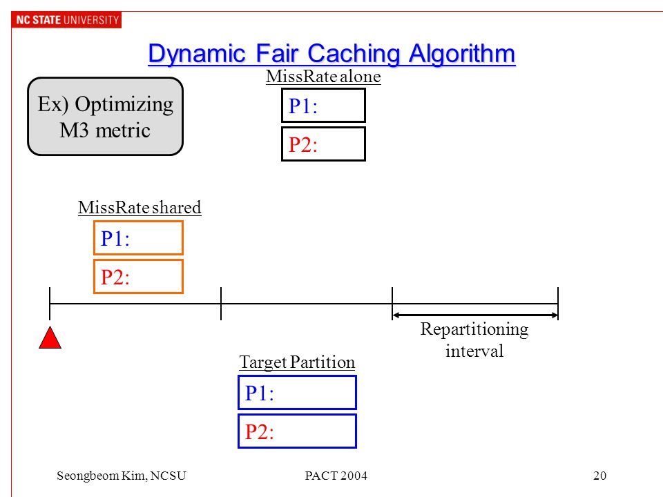 PACT 200420Seongbeom Kim, NCSU Dynamic Fair Caching Algorithm P1: P2: Ex) Optimizing M3 metric P1: P2: Target Partition MissRate alone P1: P2: MissRate shared Repartitioning interval