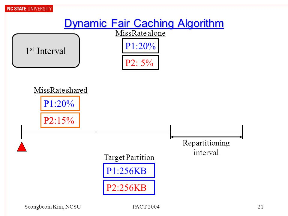 PACT 200421Seongbeom Kim, NCSU Dynamic Fair Caching Algorithm 1 st Interval P1:20% P2: 5% MissRate alone Repartitioning interval P1: P2: MissRate shared P1:20% P2:15% MissRate shared P1:256KB P2:256KB Target Partition