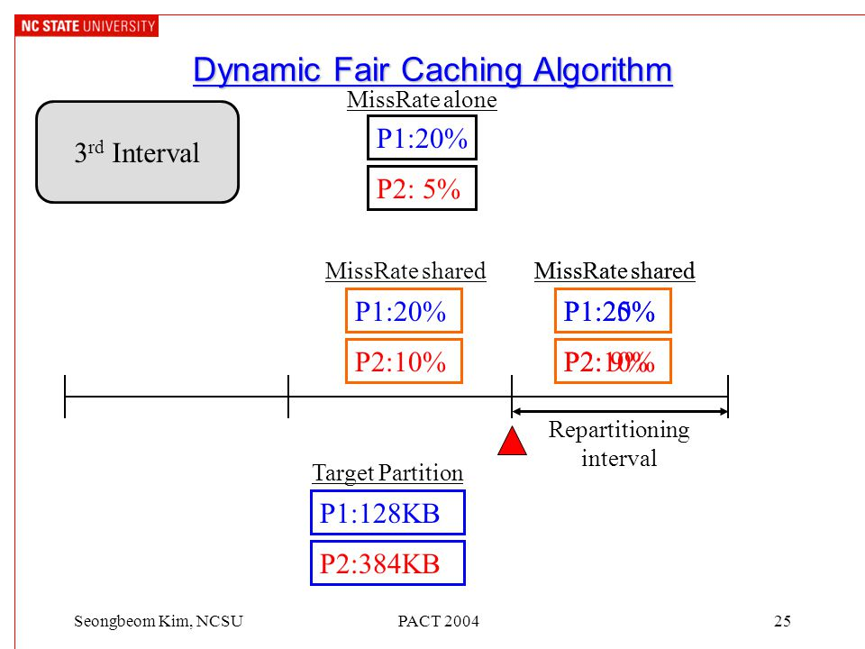 PACT 200425Seongbeom Kim, NCSU Dynamic Fair Caching Algorithm 3 rd Interval P1:20% P2: 5% MissRate alone Repartitioning interval P1:20% P2:10% MissRat