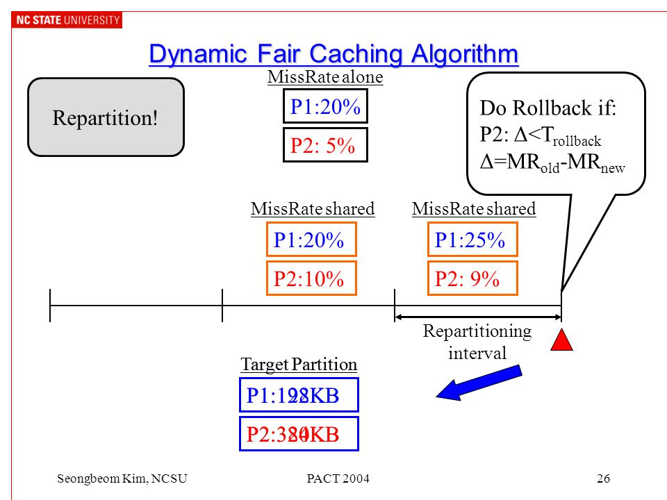 PACT 200426Seongbeom Kim, NCSU Dynamic Fair Caching Algorithm Repartition! Do Rollback if: P2: Δ<T rollback Δ=MR old -MR new P1:20% P2: 5% MissRate al