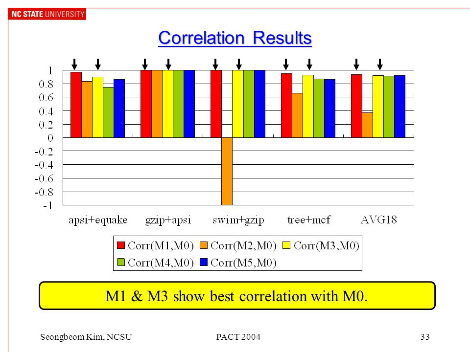 PACT 200433Seongbeom Kim, NCSU Correlation Results M1 & M3 show best correlation with M0.