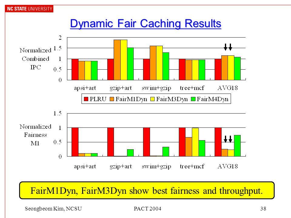 PACT 200438Seongbeom Kim, NCSU Dynamic Fair Caching Results FairM1Dyn, FairM3Dyn show best fairness and throughput.