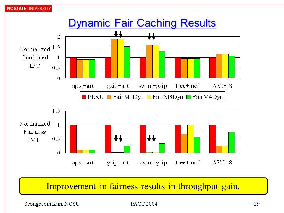 PACT 200439Seongbeom Kim, NCSU Dynamic Fair Caching Results Improvement in fairness results in throughput gain.