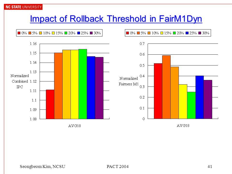 PACT 200441Seongbeom Kim, NCSU Impact of Rollback Threshold in FairM1Dyn