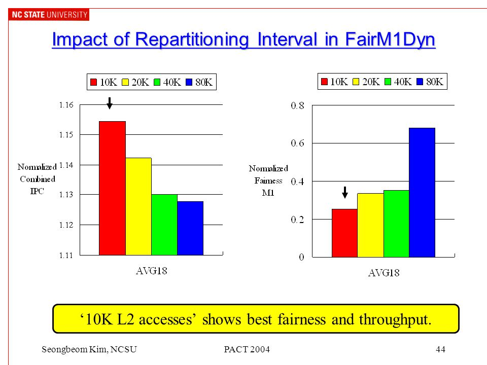 PACT 200444Seongbeom Kim, NCSU Impact of Repartitioning Interval in FairM1Dyn '10K L2 accesses' shows best fairness and throughput.