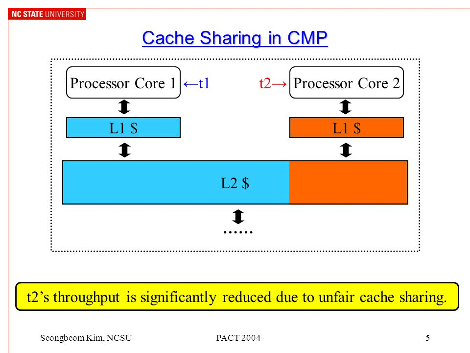 PACT 20045Seongbeom Kim, NCSU L1 $ L2 $ Cache Sharing in CMP …… Processor Core 1Processor Core 2 ←t1 L1 $ t2→ t2's throughput is significantly reduced due to unfair cache sharing.