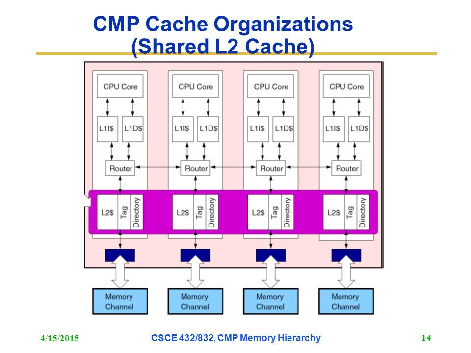 CMP Cache Organizations (Shared L2 Cache) 4/15/2015 CSCE 432/832, CMP Memory Hierarchy 14