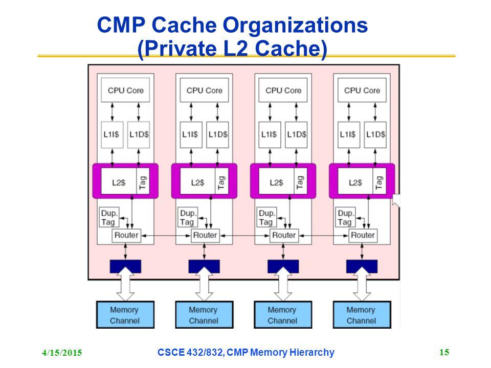 CMP Cache Organizations (Private L2 Cache) 4/15/2015 CSCE 432/832, CMP Memory Hierarchy 15