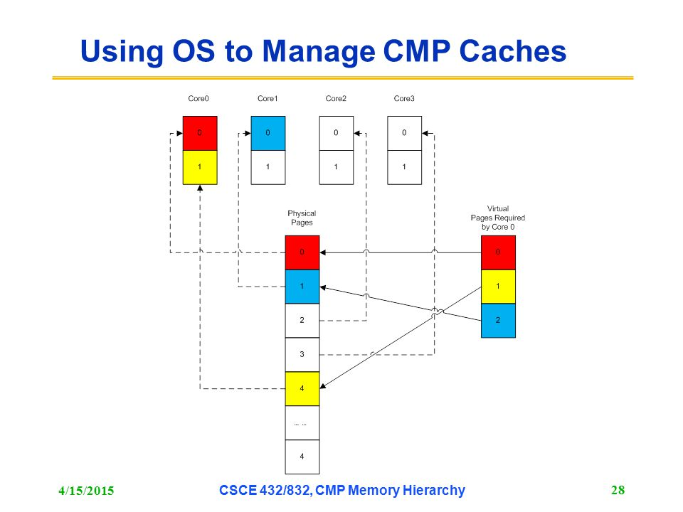 Using OS to Manage CMP Caches 4/15/2015 CSCE 432/832, CMP Memory Hierarchy 28