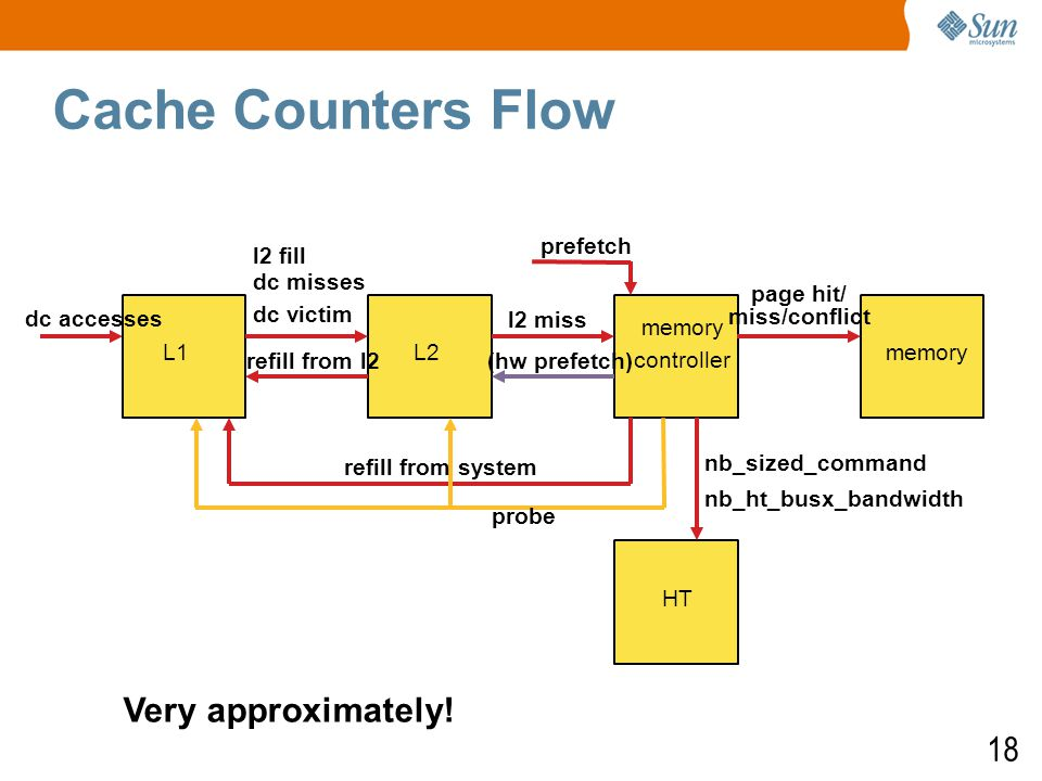 18 Cache Counters Flow dc accesses l2 fill dc misses dc victim refill from l2 page hit/ miss/conflict L1L2 memory controller memory nb_sized_command nb_ht_busx_bandwidth HT (hw prefetch) refill from system probe prefetch l2 miss Very approximately!