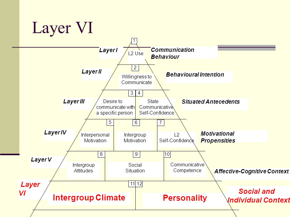 Social and Individual Context Affective-Cognitive Context Motivational Propensities Behavioural Intention Communication Behaviour Situated Antecedents Layer I Layer II Layer III Layer IV Layer VI Layer V Social Situation Intergroup Attitudes Intergroup Climate Personality Communicative Competence L2 Self-Confidence Interpersonal Motivation State Communicative Self-Confidence Desire to communicate with a specific person L2 Use Willingness to Communicate Intergroup Motivation 1 2 3 4 5 67 8 910 1112 Layer VI