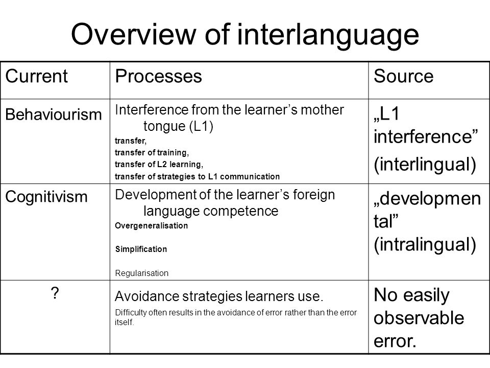 Overview of interlanguage CurrentProcessesSource Behaviourism Interference from the learner's mother tongue (L1) transfer, transfer of training, trans