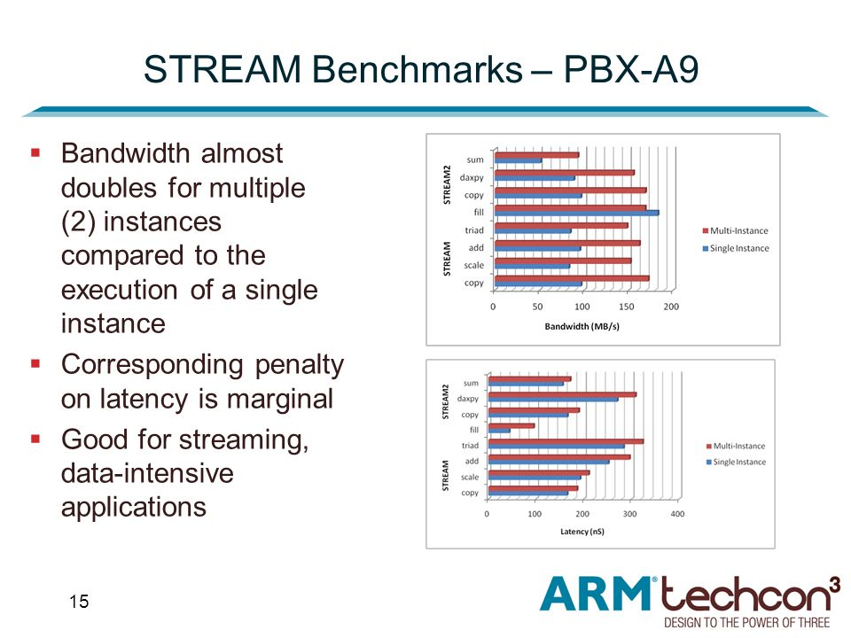 15 STREAM Benchmarks – PBX-A9  Bandwidth almost doubles for multiple (2) instances compared to the execution of a single instance  Corresponding penalty on latency is marginal  Good for streaming, data-intensive applications