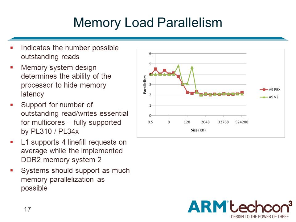 17 Memory Load Parallelism  Indicates the number possible outstanding reads  Memory system design determines the ability of the processor to hide memory latency  Support for number of outstanding read/writes essential for multicores – fully supported by PL310 / PL34x  L1 supports 4 linefill requests on average while the implemented DDR2 memory system 2  Systems should support as much memory parallelization as possible