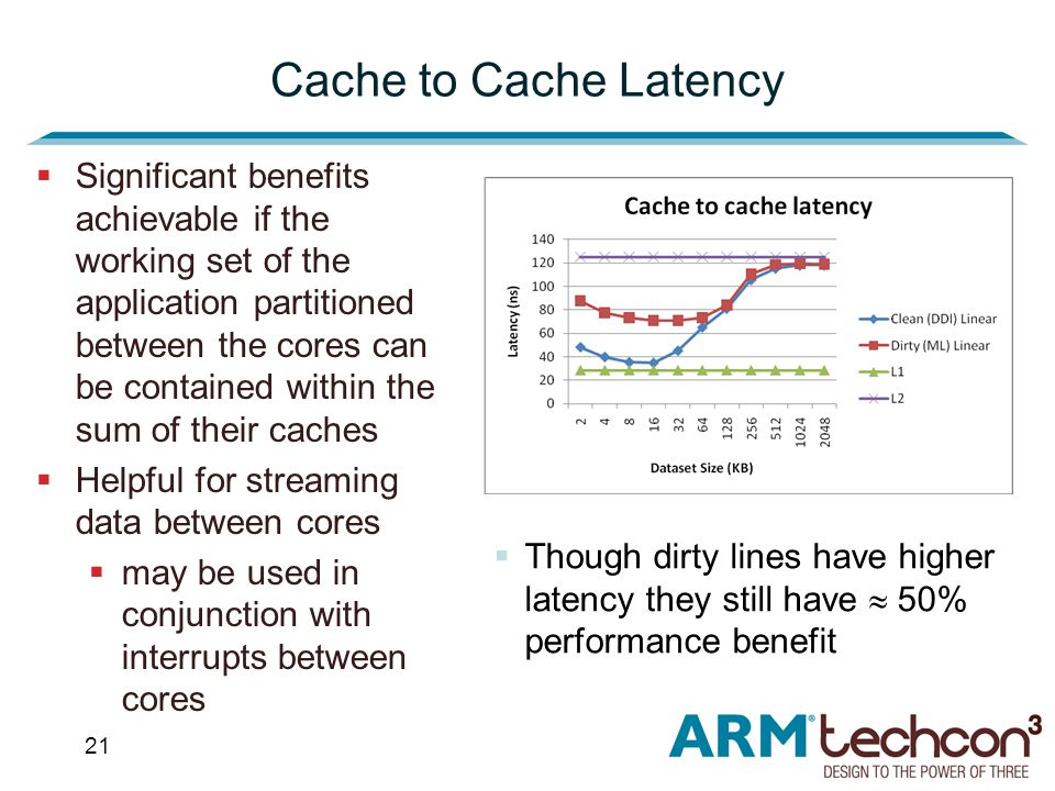 21 Cache to Cache Latency  Significant benefits achievable if the working set of the application partitioned between the cores can be contained within the sum of their caches  Helpful for streaming data between cores  may be used in conjunction with interrupts between cores  Though dirty lines have higher latency they still have  50% performance benefit