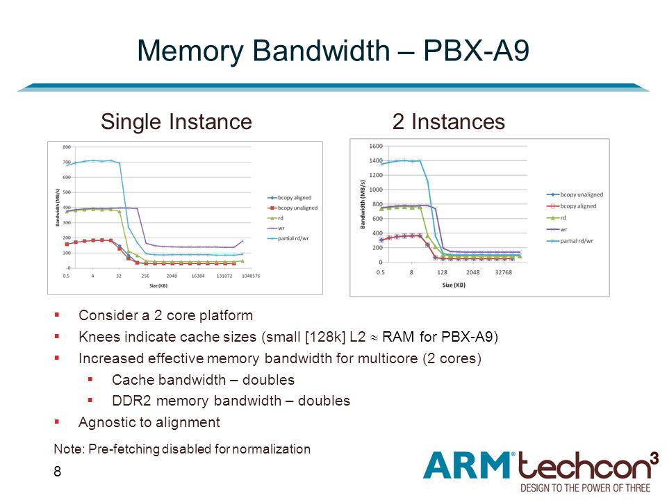 8 Memory Bandwidth – PBX-A9 Single Instance2 Instances  Consider a 2 core platform  Knees indicate cache sizes (small [128k] L2  RAM for PBX-A9)  Increased effective memory bandwidth for multicore (2 cores)  Cache bandwidth – doubles  DDR2 memory bandwidth – doubles  Agnostic to alignment Note: Pre-fetching disabled for normalization