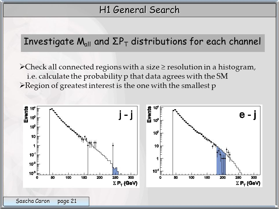 Investigate M all and ΣP T distributions for each channel   Check all connected regions with a size ≥ resolution in a histogram, i.e.