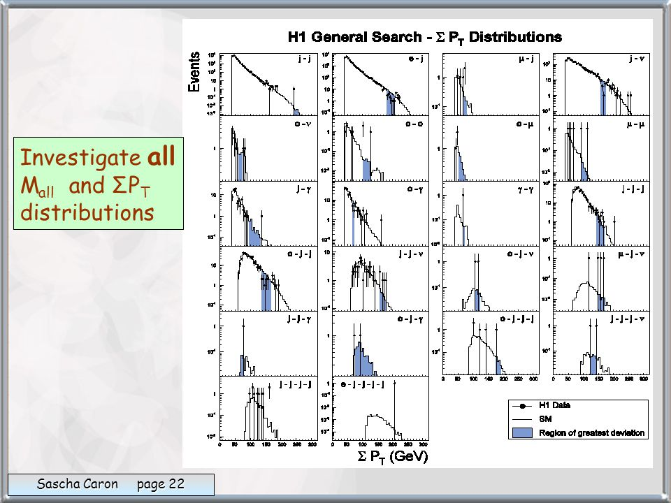 Investigate all M all and ΣP T distributions Sascha Caron page 22