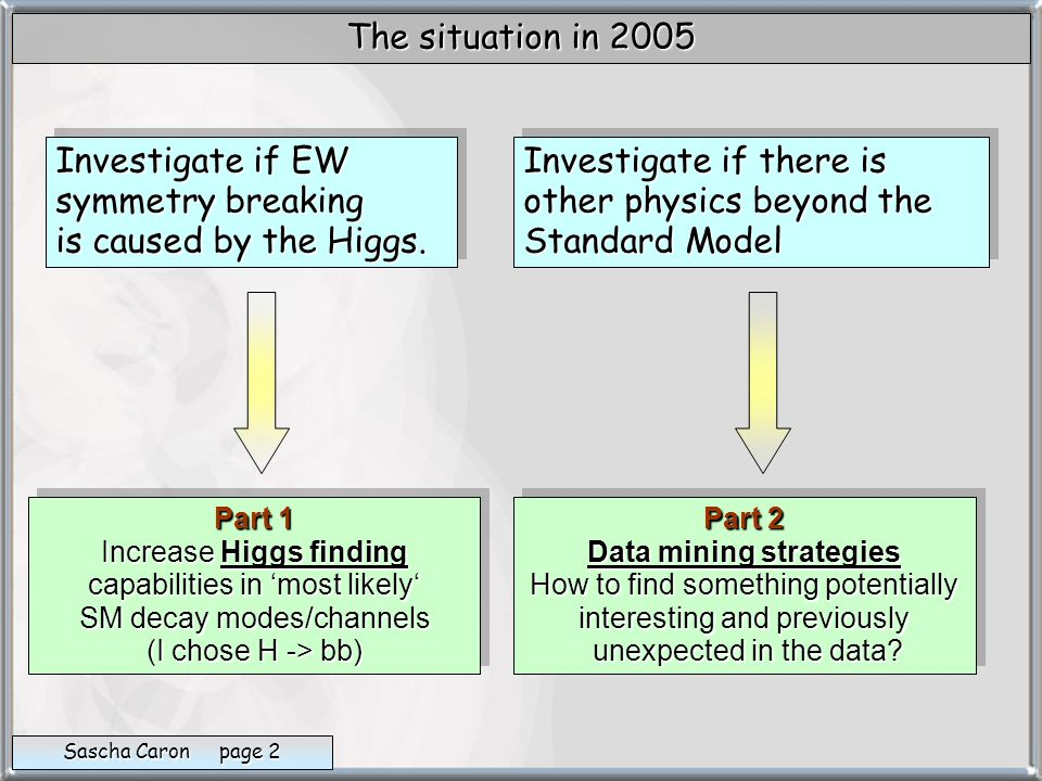 Investigate if there is other physics beyond the Standard Model Investigate if there is other physics beyond the Standard Model Investigate if EW symmetry breaking is caused by the Higgs.