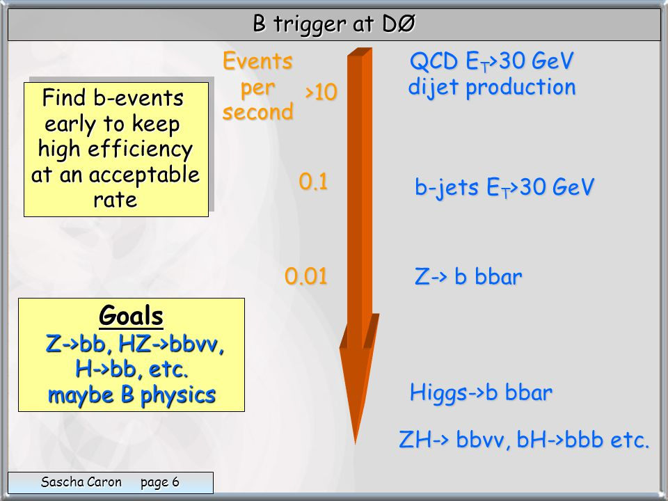 B trigger at DØ Sascha Caron page 6 Find b-events early to keep high efficiency at an acceptable rate Find b-events early to keep high efficiency at an acceptable rate Eventspersecond QCD E T >30 GeV dijet production Goals Z->bb, HZ->bbvv, H->bb, etc.