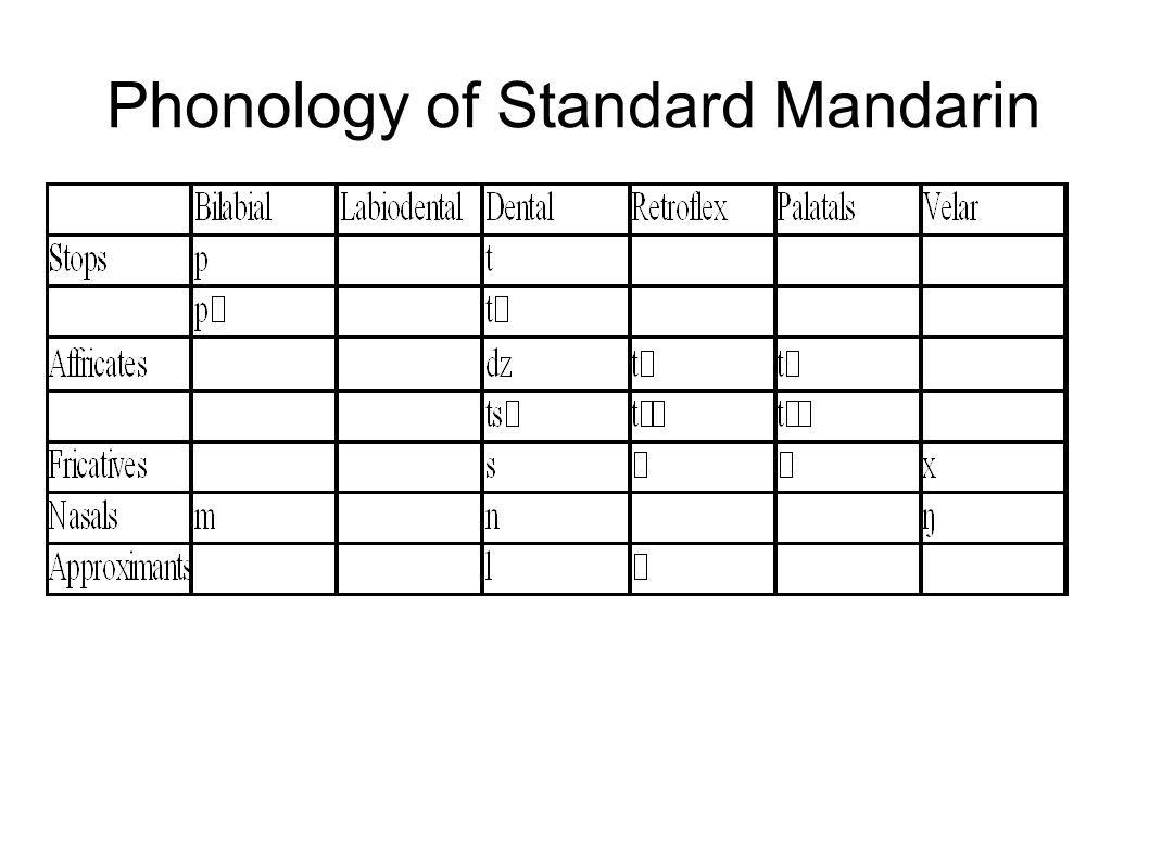 Phonology of Standard Mandarin
