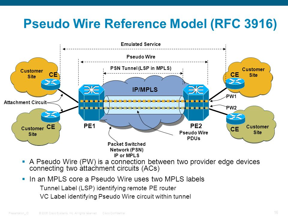© 2006 Cisco Systems, Inc. All rights reserved.Cisco ConfidentialPresentation_ID 16 Pseudo Wire Reference Model (RFC 3916)  A Pseudo Wire (PW) is a c