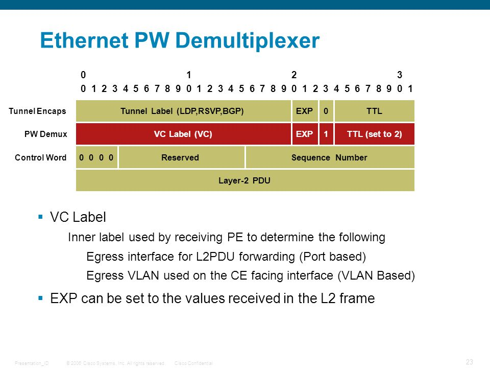© 2006 Cisco Systems, Inc. All rights reserved.Cisco ConfidentialPresentation_ID 23 Ethernet PW Demultiplexer  VC Label Inner label used by receiving