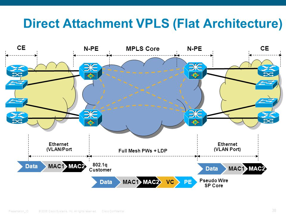© 2006 Cisco Systems, Inc. All rights reserved.Cisco ConfidentialPresentation_ID 38 Direct Attachment VPLS (Flat Architecture) CE N-PEMPLS CoreN-PE CE