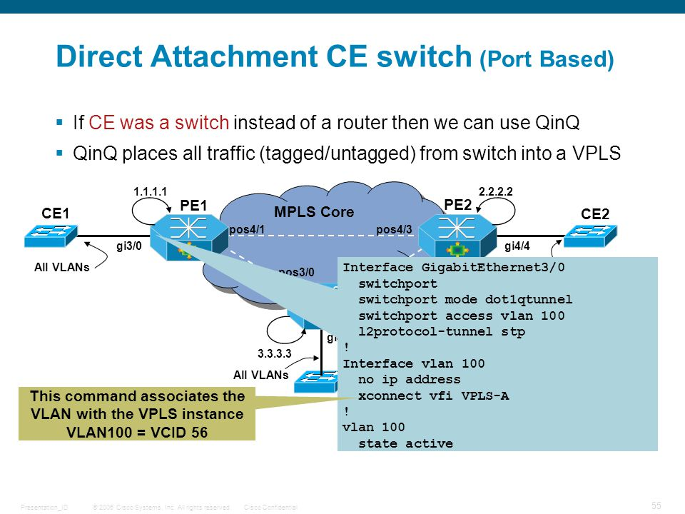 © 2006 Cisco Systems, Inc. All rights reserved.Cisco ConfidentialPresentation_ID 55 MPLS Core Direct Attachment CE switch (Port Based) PE1 PE2 CE1 CE2