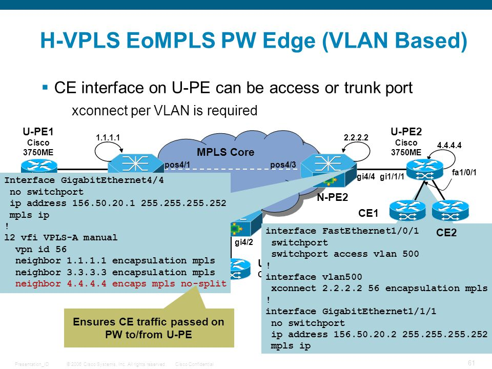 © 2006 Cisco Systems, Inc. All rights reserved.Cisco ConfidentialPresentation_ID 61 MPLS Core H-VPLS EoMPLS PW Edge (VLAN Based)  CE interface on U-P